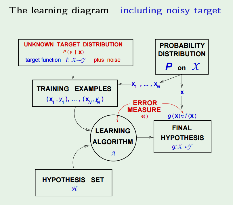 the_learning_diagram_including_noisy_target